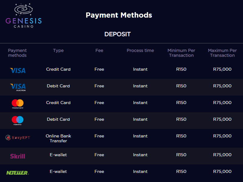 genesis casino deposit options