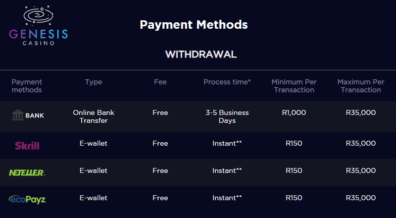 genesis casino withdrawal options